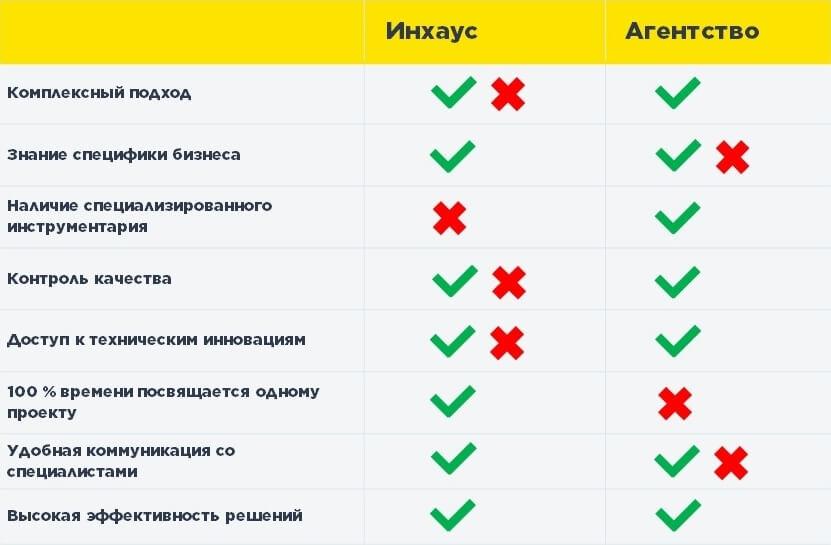 Сравнительную таблица inhouse marketing и агентства