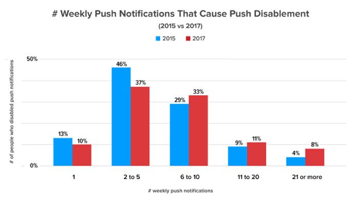 Через сколько пушей в неделю от одного приложения вы выключите уведомления